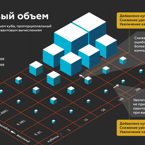 Источник: IBM Research